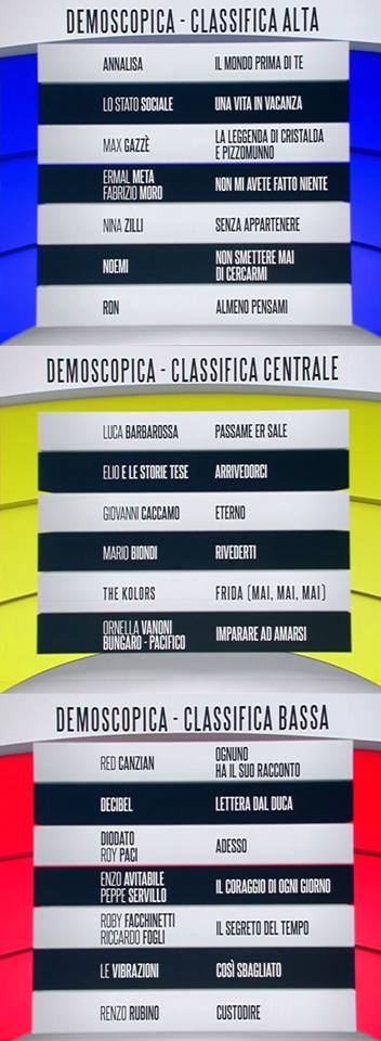 classifica sanremo prima serata