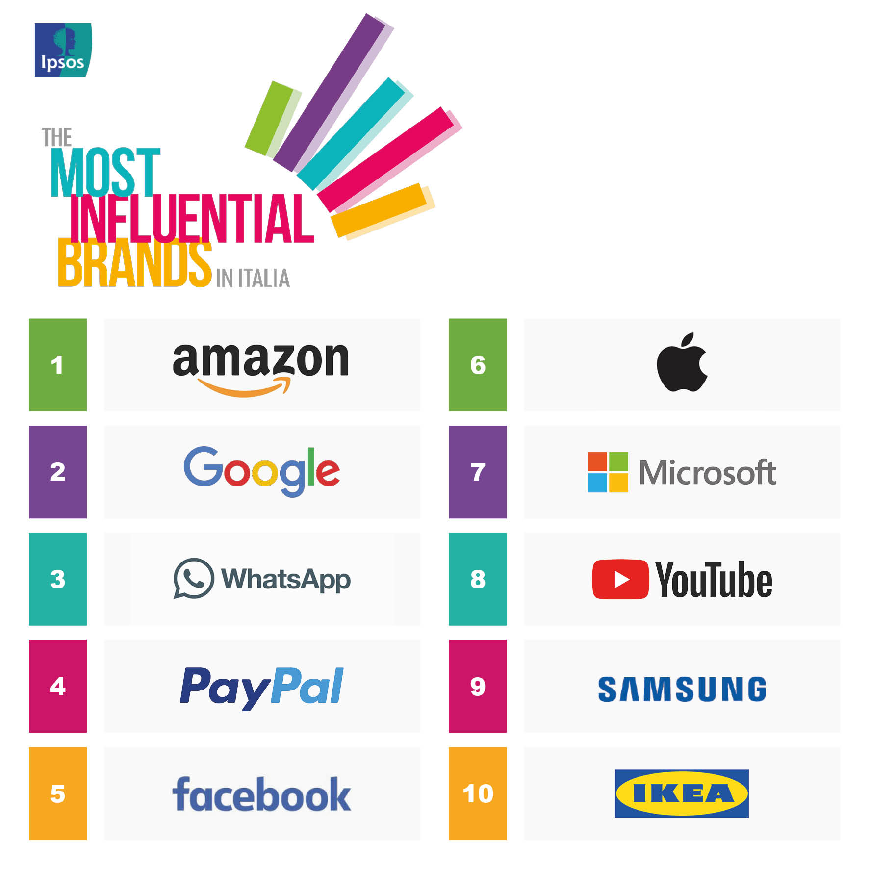The Most Influential Brands 2